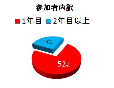 2016年度 参加者内訳